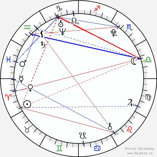 Tereza Vágnerová wikipedie wiki 2017, 2018 horoskop