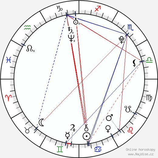 Tereza Voříšková wikipedie wiki 2020, 2021 horoskop
