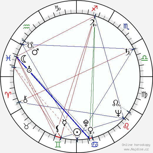 Terézia Hurbanová-Kronerová wikipedie wiki 2019, 2020 horoskop