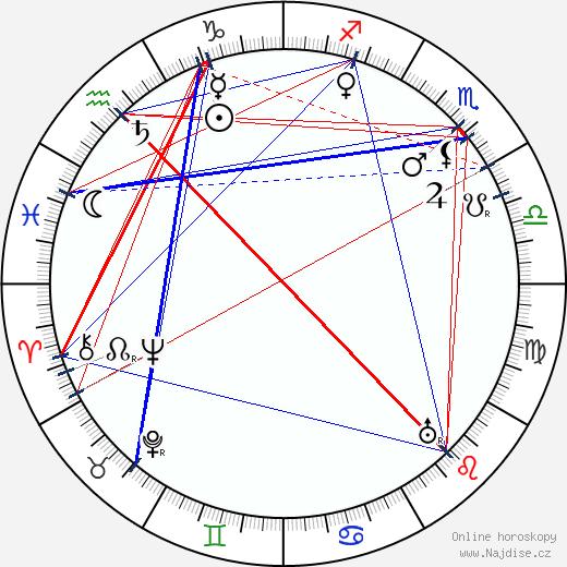 Terezie Brzková wikipedie wiki 2018, 2019 horoskop