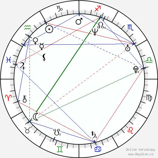 Terezie Dobrovolná wikipedie wiki 2019, 2020 horoskop