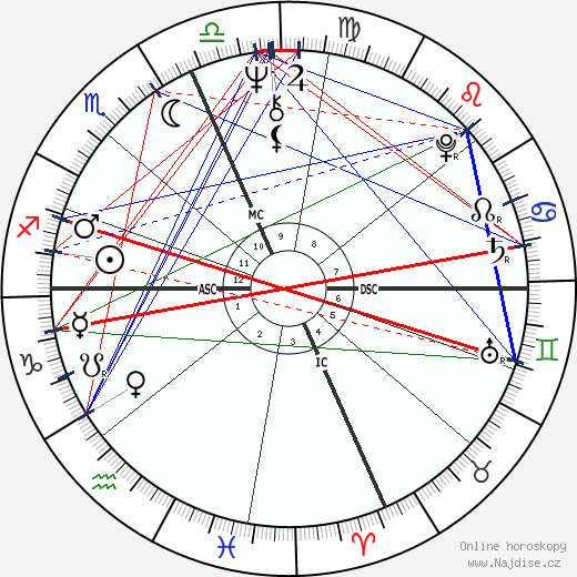 Teri Garr wikipedie wiki 2019, 2020 horoskop