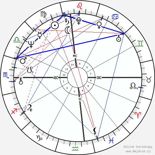 Terry Bradshaw wikipedie wiki 2018, 2019 horoskop