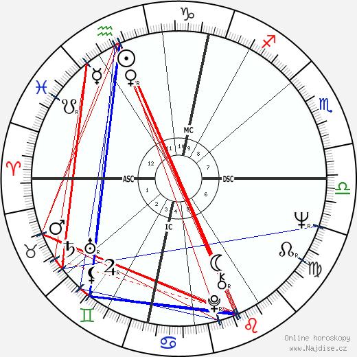 Terry Jones wikipedie wiki 2017, 2018 horoskop