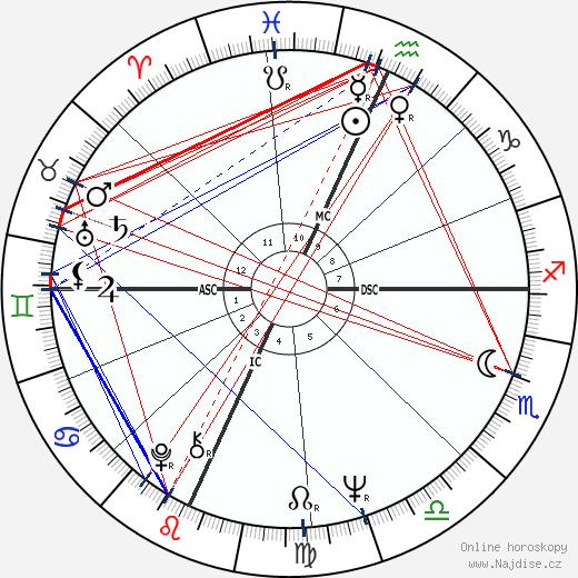 Terry Melcher wikipedie wiki 2020, 2021 horoskop
