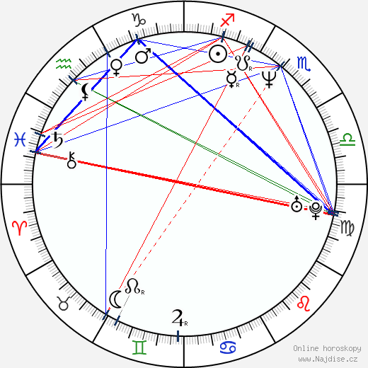 Terujuki Kagawa wikipedie wiki 2018, 2019 horoskop