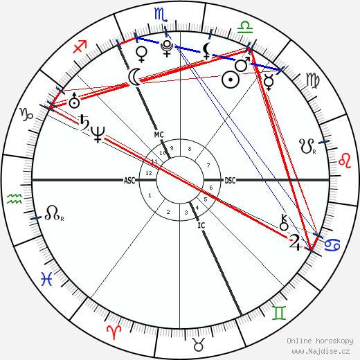 Tessa Worley wikipedie wiki 2018, 2019 horoskop