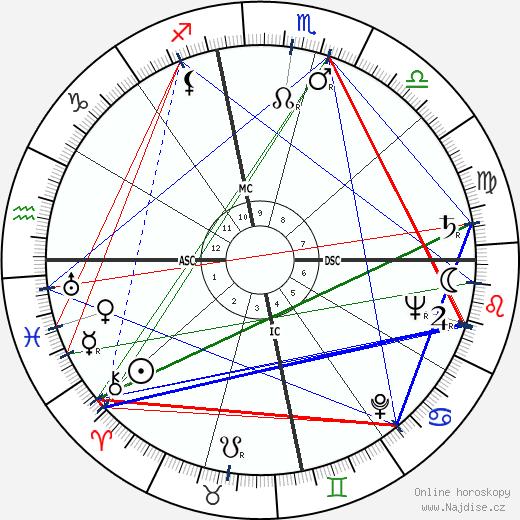 Tex Blaisdell wikipedie wiki 2018, 2019 horoskop