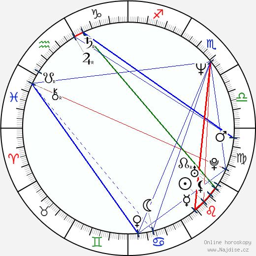 The Edge wikipedie wiki 2018, 2019 horoskop