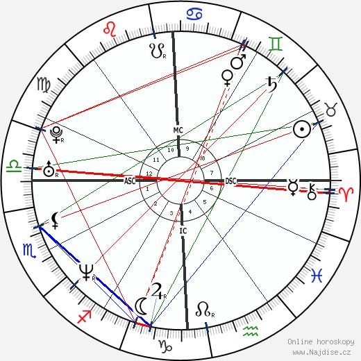 The Rock wikipedie wiki 2020, 2021 horoskop