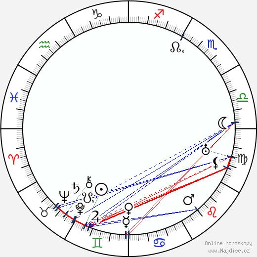 Thea Červenková wikipedie wiki 2018, 2019 horoskop