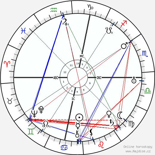 Theda Bara wikipedie wiki 2019, 2020 horoskop