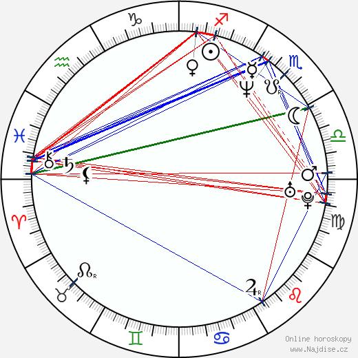 Theo Maassen wikipedie wiki 2017, 2018 horoskop