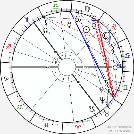 Theo van Doesburg wikipedie wiki 2018, 2019 horoskop