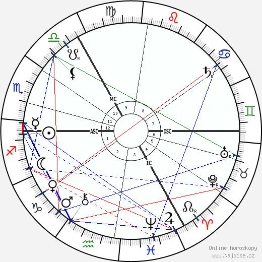 Theobald von Bethmann Hollweg wikipedie wiki 2019, 2020 horoskop