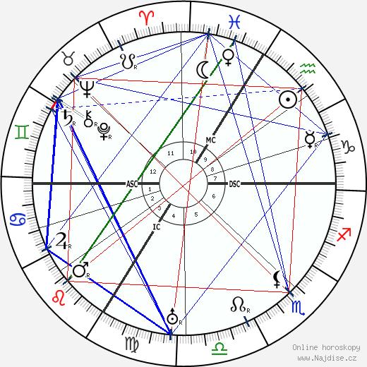 Theodor Heuss wikipedie wiki 2019, 2020 horoskop