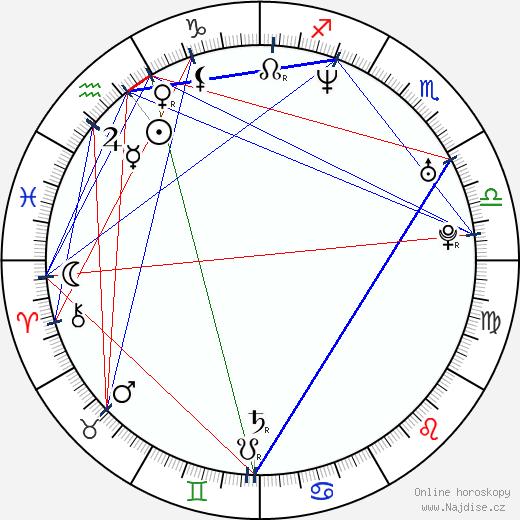 Theodora Remundová wikipedie wiki 2018, 2019 horoskop