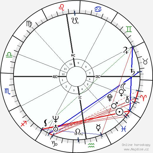 Theodore de Banville wikipedie wiki 2018, 2019 horoskop