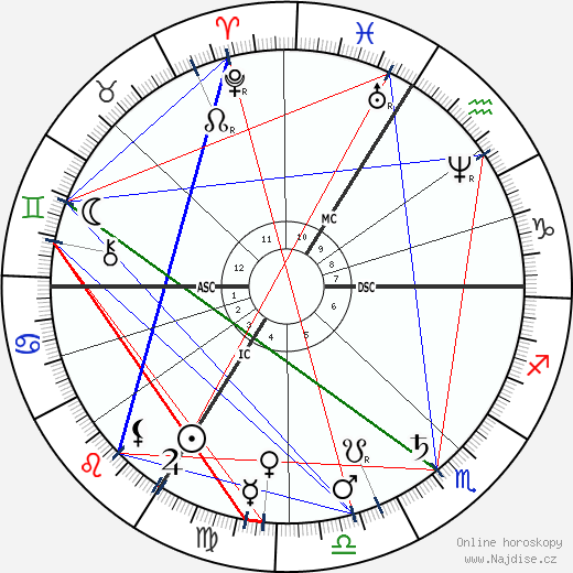 Theodore Dubois wikipedie wiki 2020, 2021 horoskop