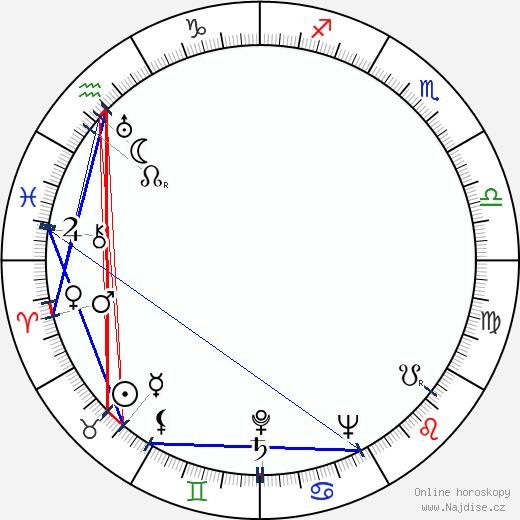 Theodore H. White wikipedie wiki 2018, 2019 horoskop