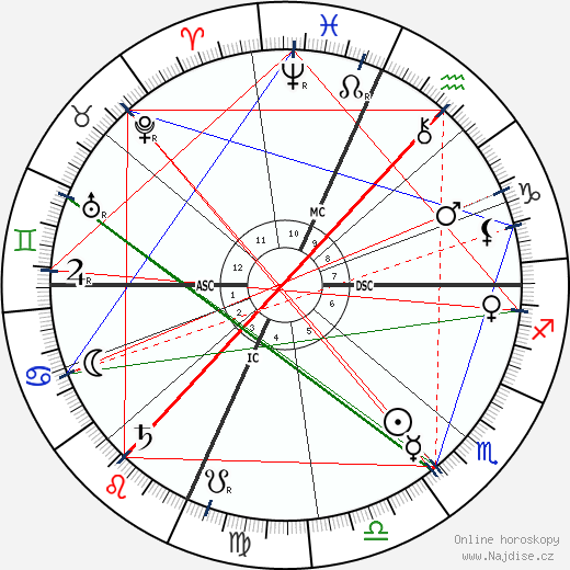 Theodore Roosevelt wikipedie wiki 2019, 2020 horoskop
