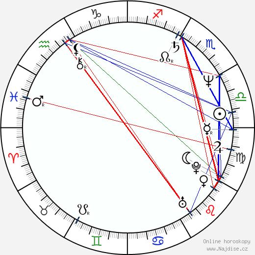 Theresa May wikipedie wiki 2020, 2021 horoskop