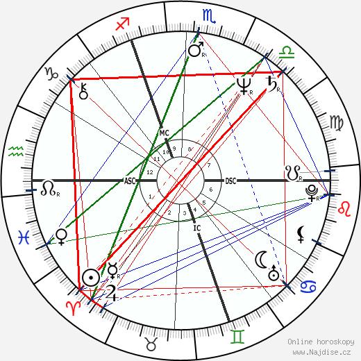 Thierry Le Luron wikipedie wiki 2017, 2018 horoskop