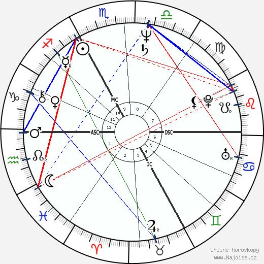 Thierry Lhermitte wikipedie wiki 2018, 2019 horoskop