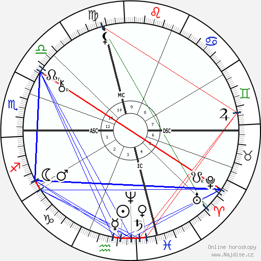 Thomas A. Edison wikipedie wiki 2019, 2020 horoskop