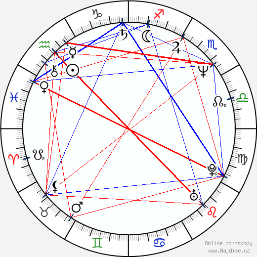 Thomas Calabro wikipedie wiki 2019, 2020 horoskop