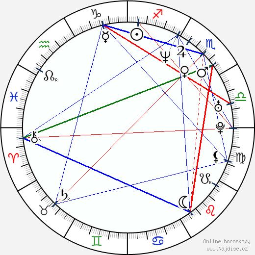 Thomas Cappelen Malling wikipedie wiki 2018, 2019 horoskop