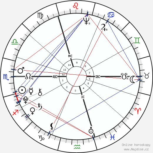 Thomas Chatterton wikipedie wiki 2017, 2018 horoskop