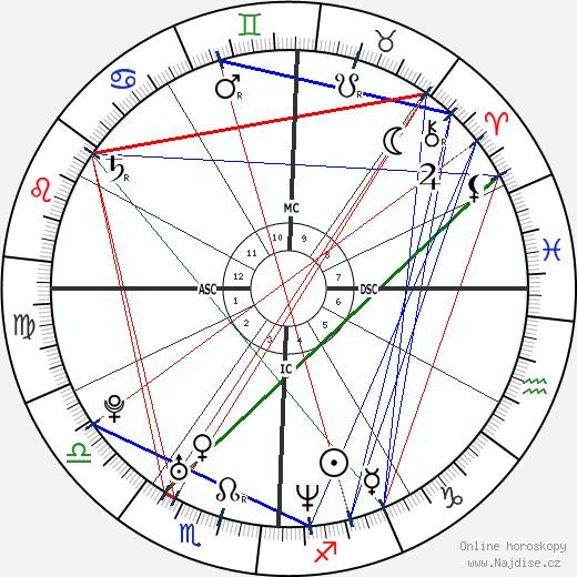 Thomas DeLonge wikipedie wiki 2020, 2021 horoskop