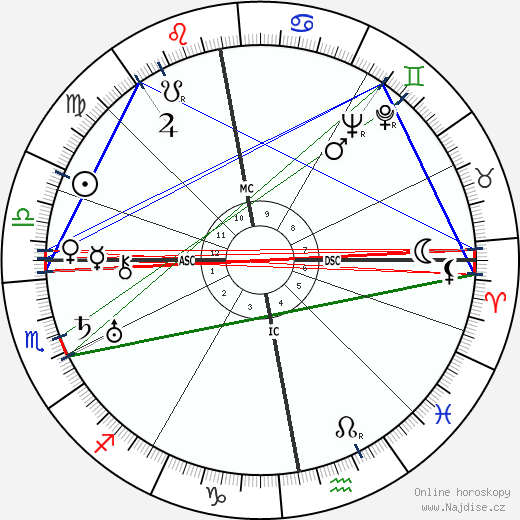 Thomas Dickson Armour wikipedie wiki 2018, 2019 horoskop
