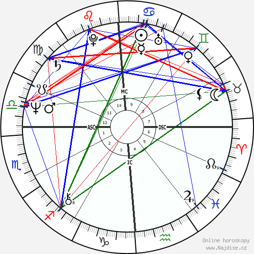 Thomas Dillon wikipedie wiki 2019, 2020 horoskop