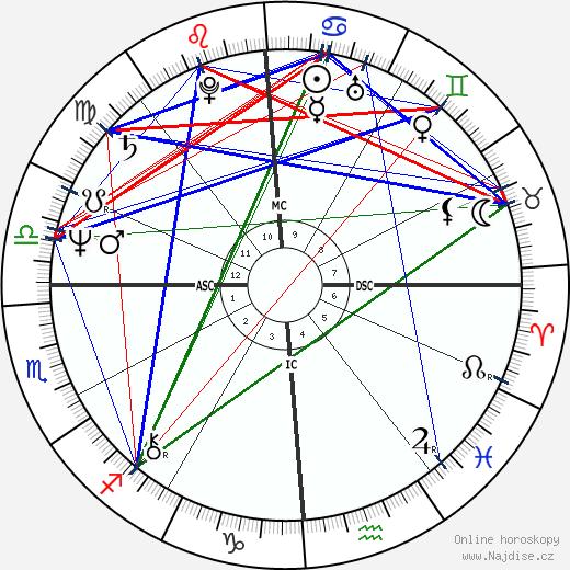 Thomas Dillon wikipedie wiki 2018, 2019 horoskop