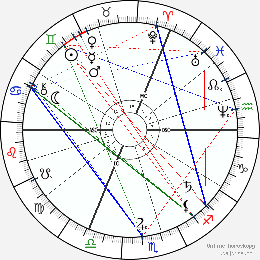 Thomas Hardy wikipedie wiki 2018, 2019 horoskop