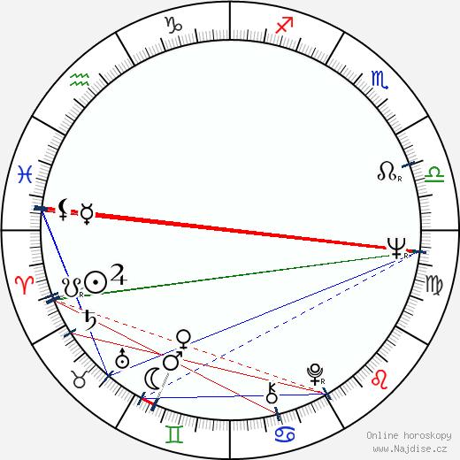 Thomas Harris wikipedie wiki 2020, 2021 horoskop