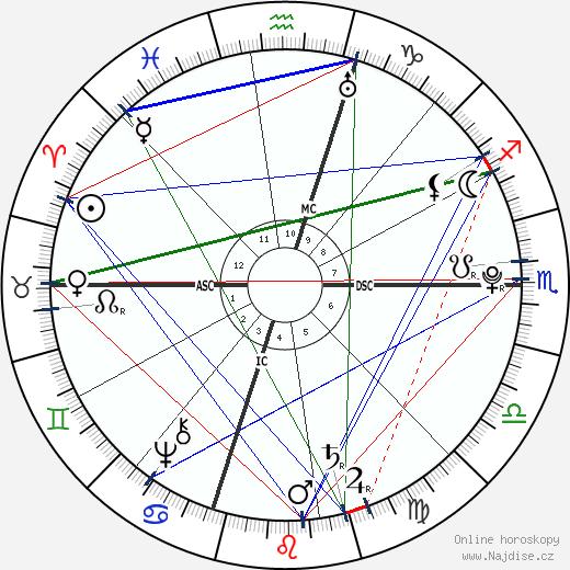 Thomas Jefferson wikipedie wiki 2020, 2021 horoskop