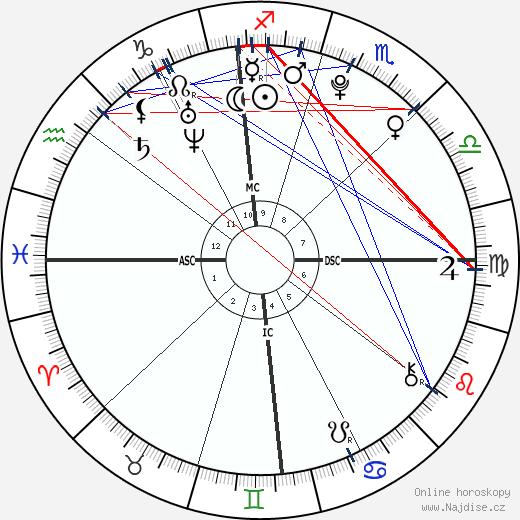 Thomas Keller wikipedie wiki 2018, 2019 horoskop