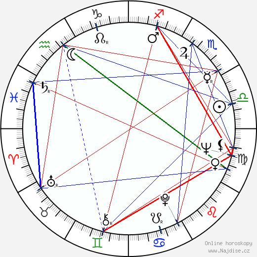 Thomas Keneally wikipedie wiki 2018, 2019 horoskop