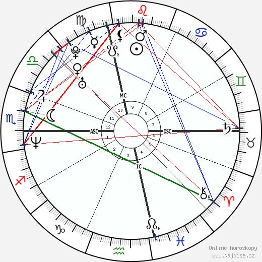 Thomas Lennon wikipedie wiki 2019, 2020 horoskop