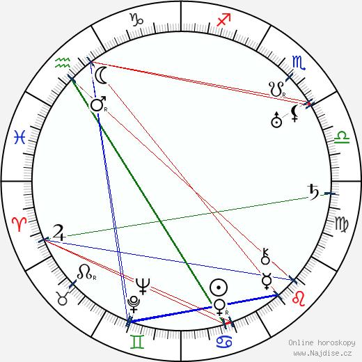 Thomas Mitchell wikipedie wiki 2017, 2018 horoskop