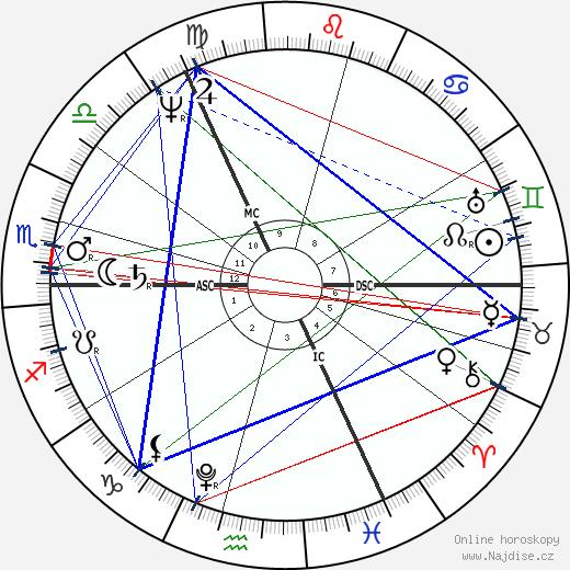 Thomas Moore wikipedie wiki 2020, 2021 horoskop