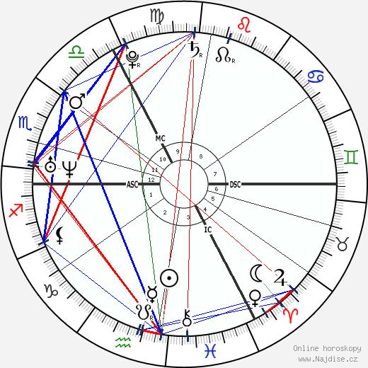 Thomas More wikipedie wiki 2019, 2020 horoskop
