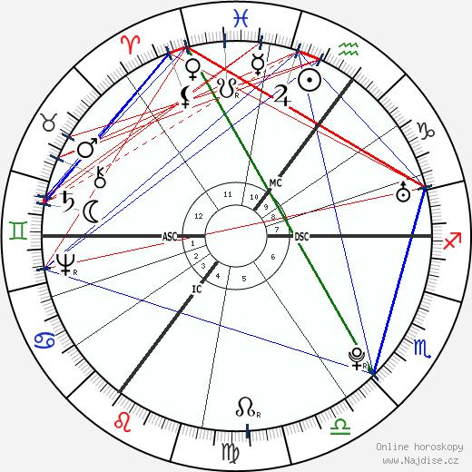 Thomas Paine wikipedie wiki 2019, 2020 horoskop