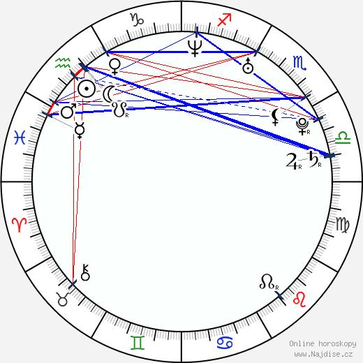 Thomas Puskailer wikipedie wiki 2019, 2020 horoskop
