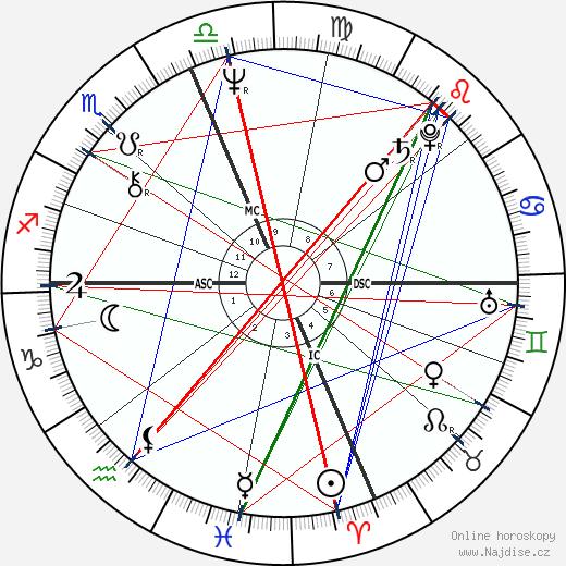 Thomas Tobin wikipedie wiki 2020, 2021 horoskop