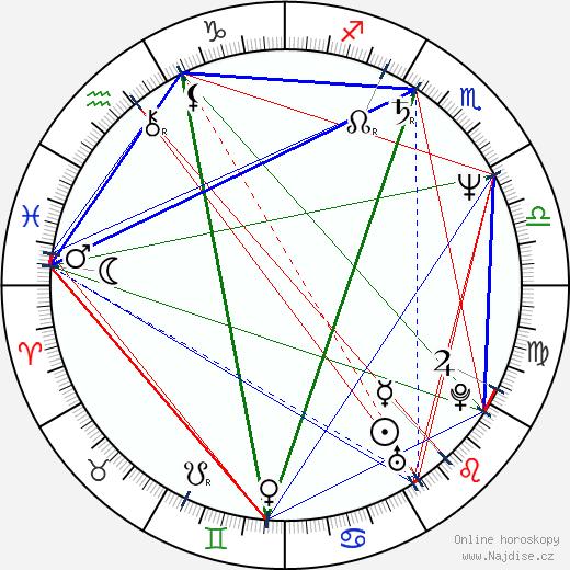 Thomas Ulmer wikipedie wiki 2018, 2019 horoskop
