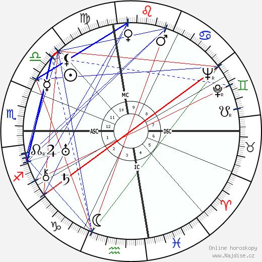 Thomas Wolfe wikipedie wiki 2020, 2021 horoskop